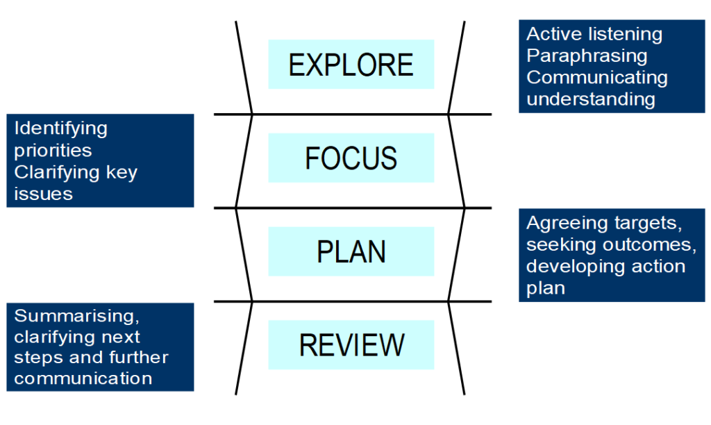 Diagram for Structured Conversation