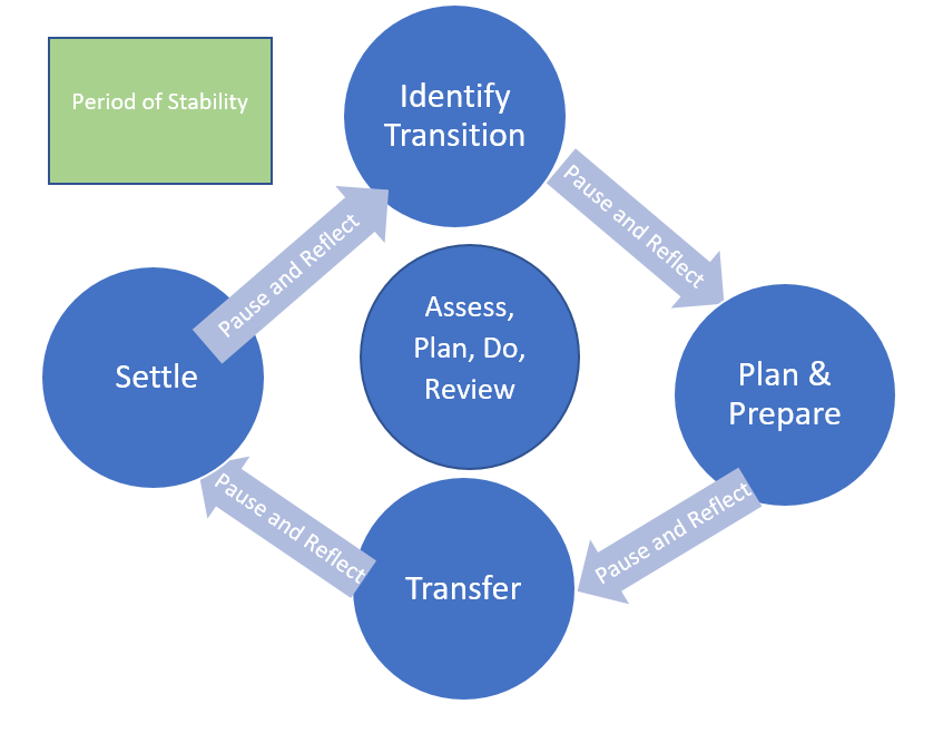 Transition cycle diagram